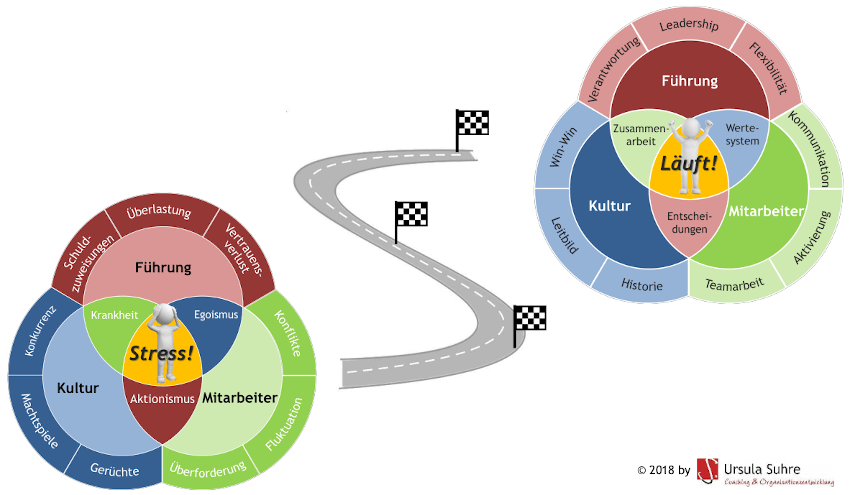Weg der Organisationsentwicklung